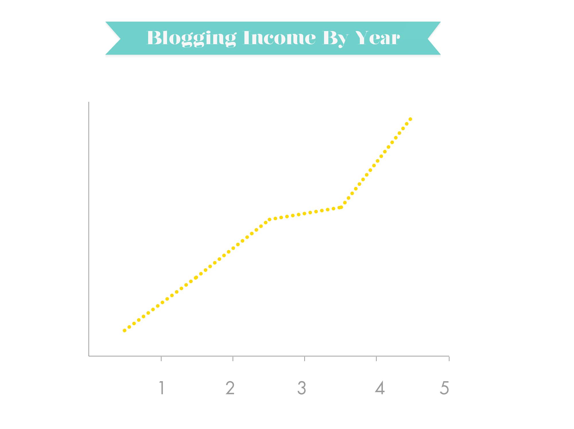 Blogging Income