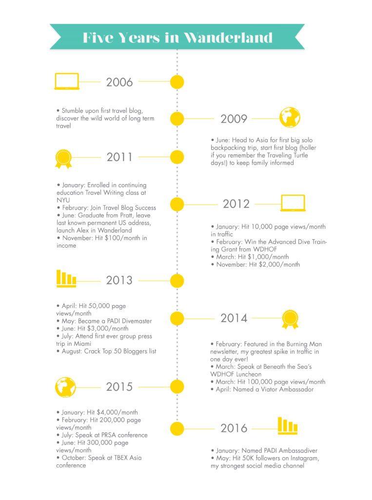 Blogging Timeline